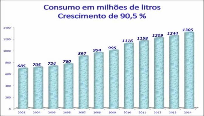 Consumo de sorvetes no Brasil